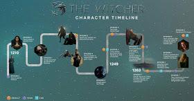 timeline-witcher-min.jpg
